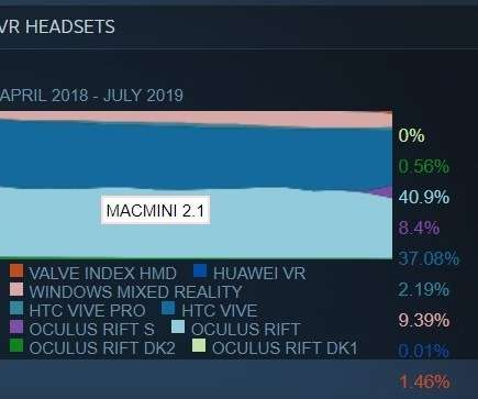 Hardware - Virtual Reality Pulse
